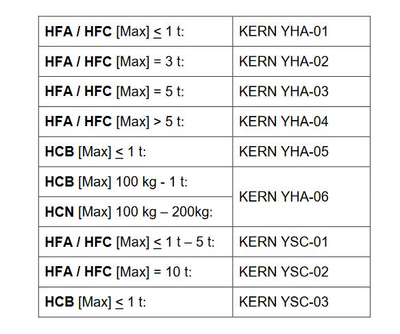 Wagi dźwigowe KERN HFA, HFC, HCB i HCN.